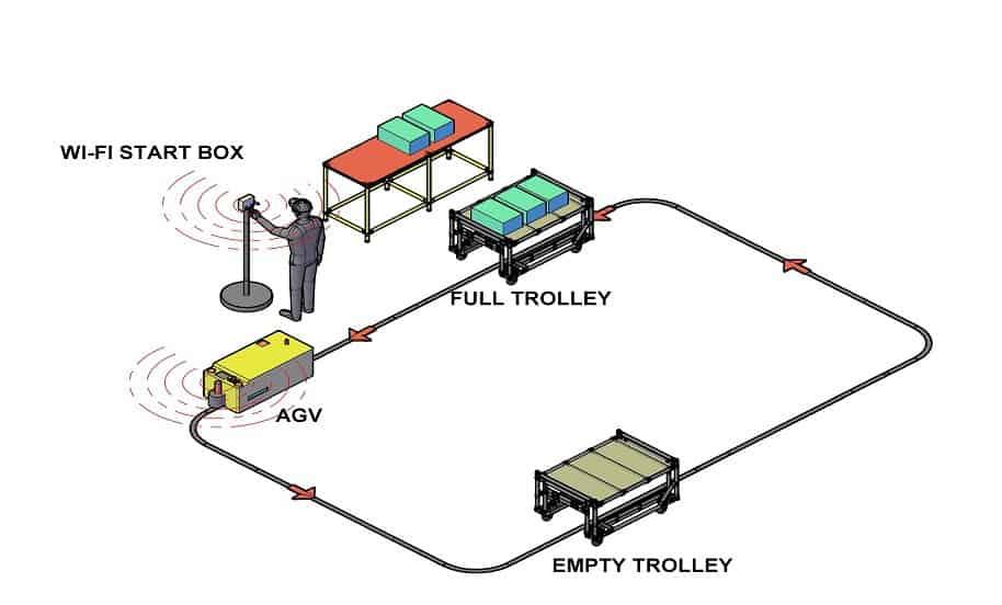 Wi-Fi Spúšťacia skrinka - AGV